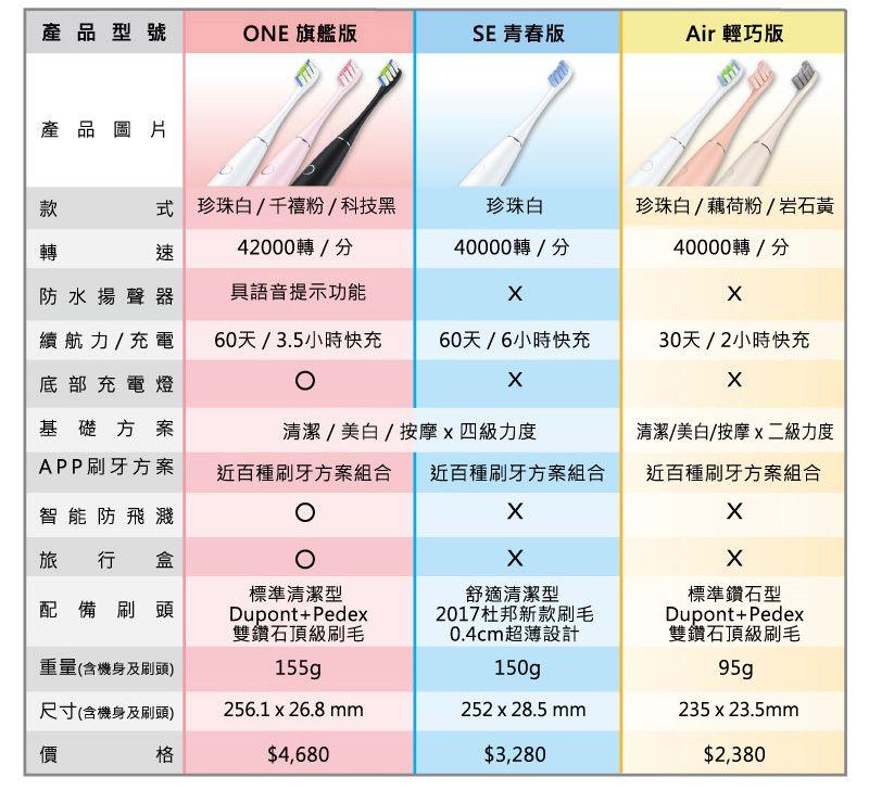 特賣【Oclean Air】贈刷頭乙支/智能聲波電動牙刷-珍珠白